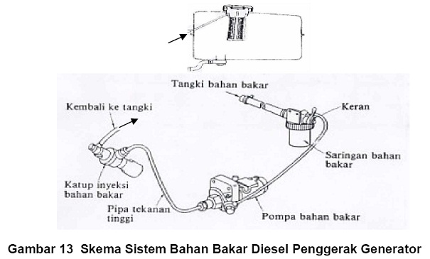 teknik dasar motor diesel  bab iii