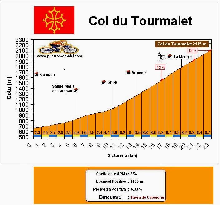 Altimetría Col du Tourmalet