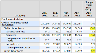 115000 establishment survey -169000 household survey labor force drops 342000