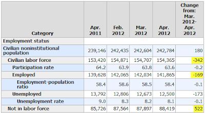 115000 establishment survey -169000 household survey labor force drops 342000