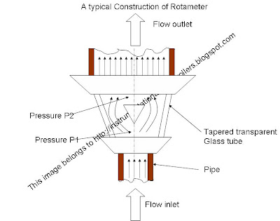 construction of rotameter