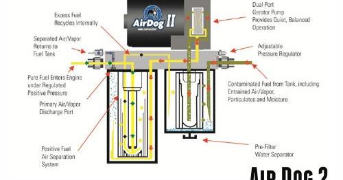 toxic diesel performance duramax fuel pump air dog 2 fuel air rh toxicdiesel blogspot com Basic Electrical Wiring Diagrams Light Switch Wiring Diagram