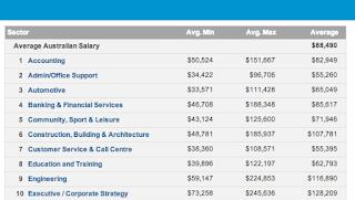 Stipendi medi in Australia per settore