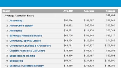 Stipendio in Australia