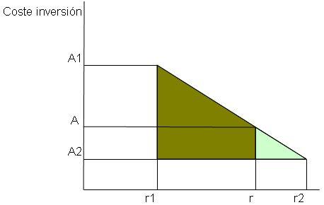 grafica-de-interpolacion-para-el-calculo-del-TIR