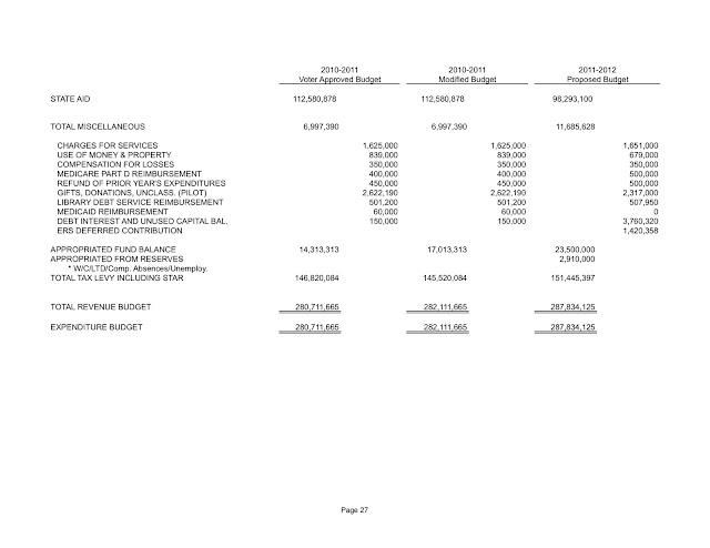Sachem 2011-2012 Revenue