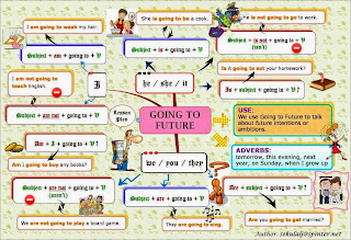 http://first-english.org/english_learning/english_tenses/going_to_future/a_english_going_to_future.htm