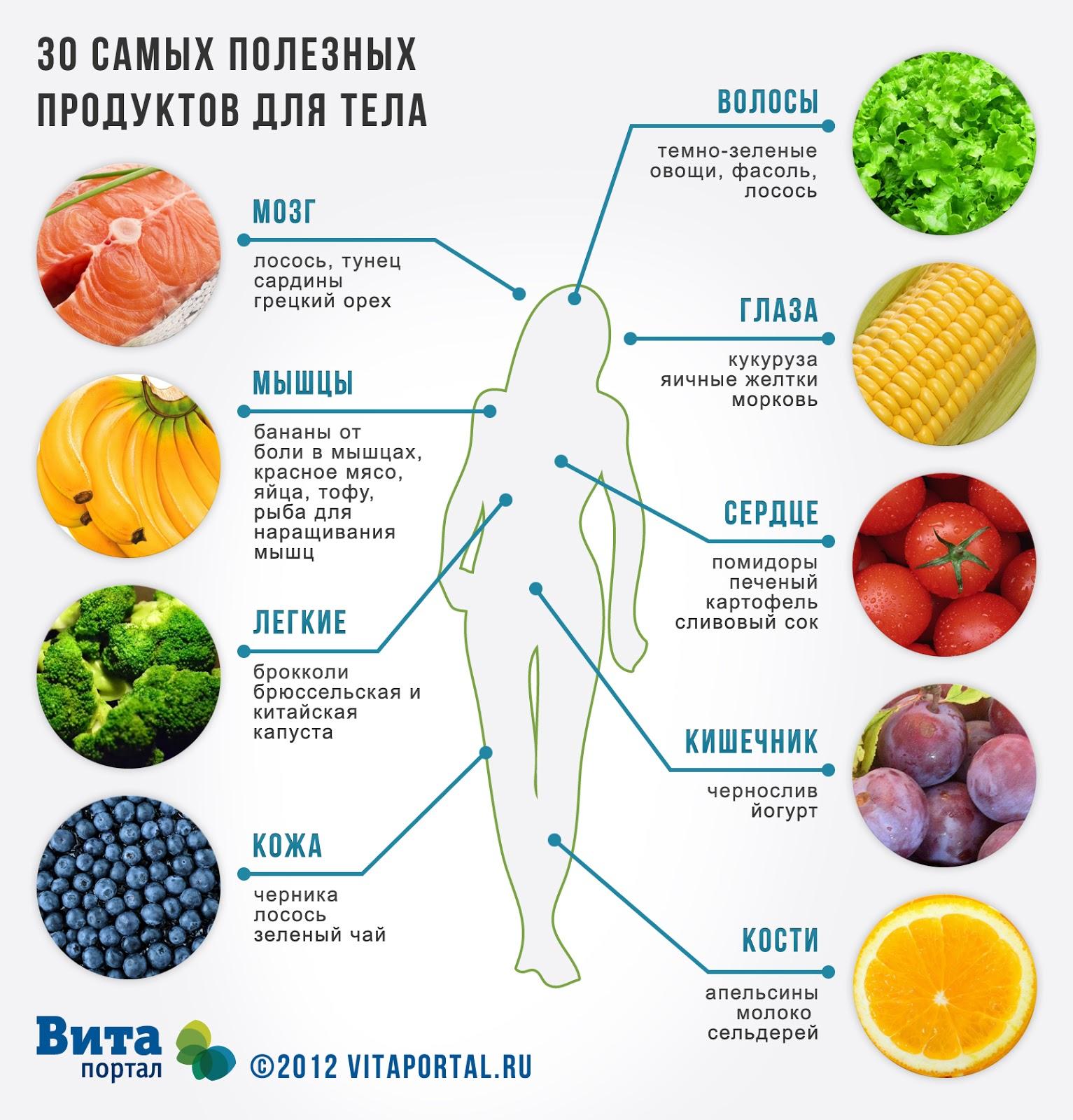 Здоровое питание главные принципы w