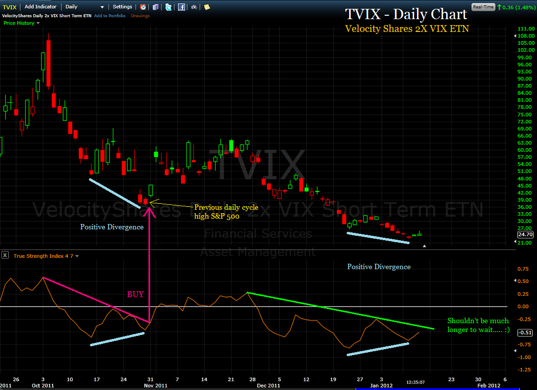Tvix Quote The Tsi Traderhow To Trade The Stock Market Using The True