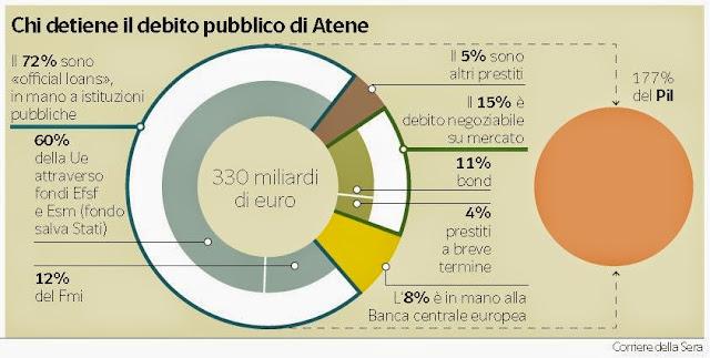 http://3.bp.blogspot.com/-w8W2JFZW98s/VNCbR7oQ07I/AAAAAAAACjw/Zoom3Ctp918/s1600/debito-pubblico-grecia-2.jpg