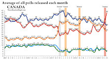 Monthly Federal Polling Averages