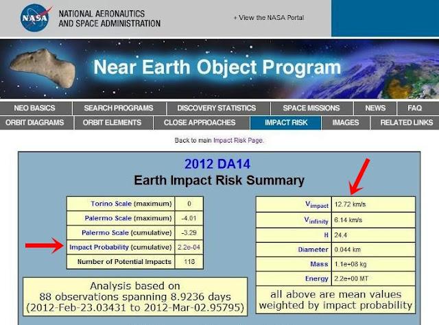 NASA:Πιθανή σύγκρουση του αστεροειδή (DA14) με τη Γη σε 11 μήνες.