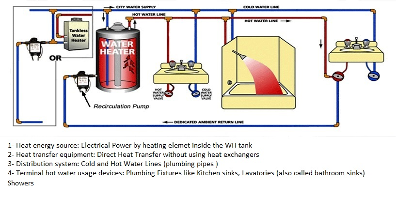 Electrical Water Heaters Power Rating Calculations – Part One ...