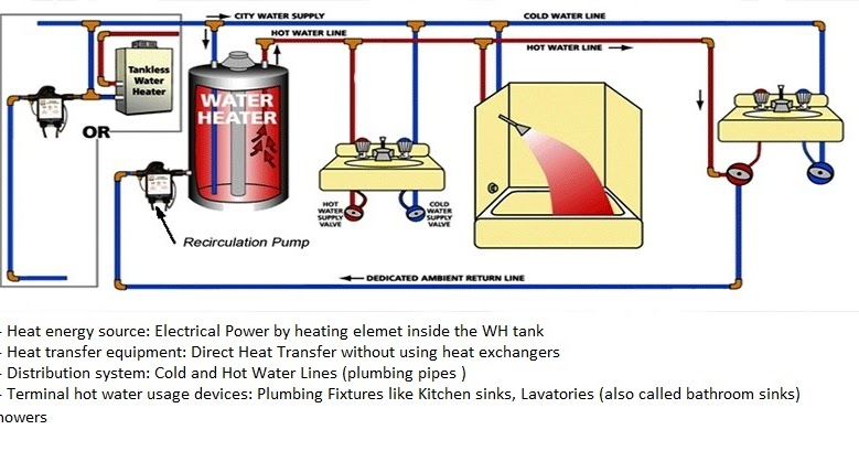 Electrical Water Heaters Power Rating Calculations  U2013 Part