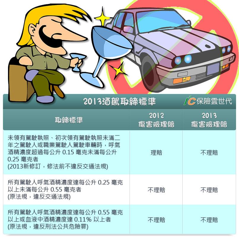 2013酒駕取締標準
