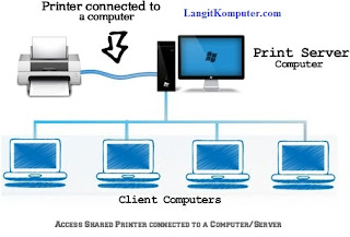 LangitKomputer.com - Cara Printer Sharing Windows 7 dan XP, LAN dan WiFi
