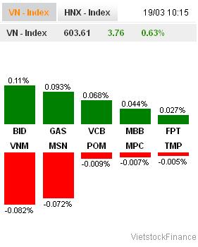 Nhịp đập Thị trường 19/03: Đến lượt cổ phiếu Ngân hàng hút dòng tiền