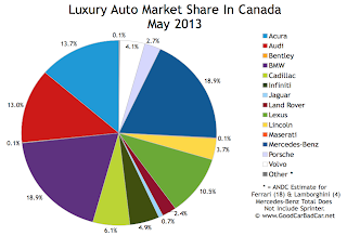 Canada luxury auto brand market share chart May 2013