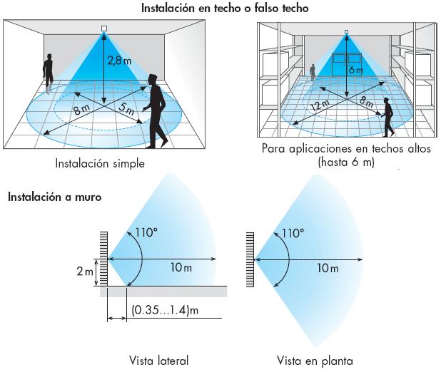 Soporte cordoba reporte mensual detectores de movimiento finder serie 18 - Sensores de movimiento para iluminacion ...