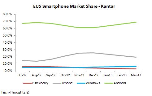 EU5 Smartphone Market Share - Kantar