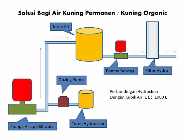 air kuning organik atau kuning permanen