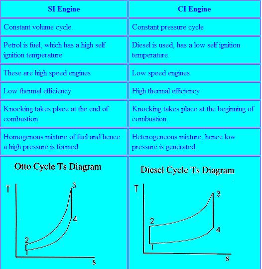 Si Engine Ci Engine Mechanicstips