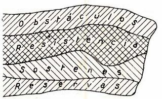 Figura 2. Posición de resistencia