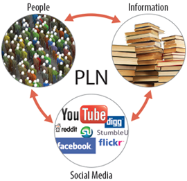 3 cirlces with different types of PLN's