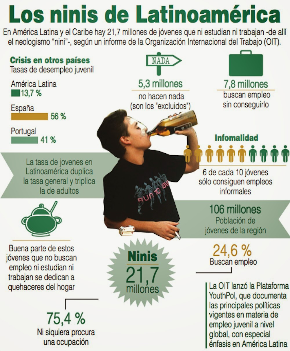 Image result for que son los ninis