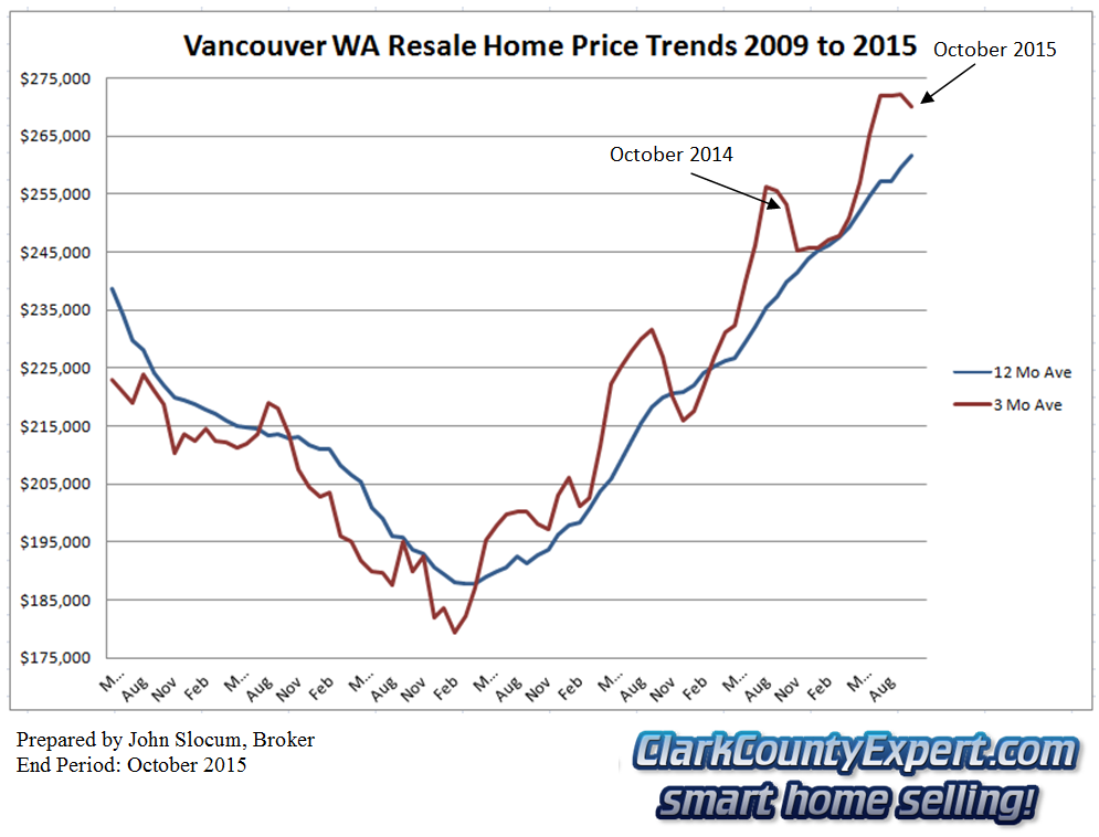 Vancouver WA Resale Home Sales October 2015 - Average Sales Price Trends