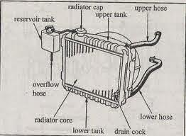 Radiator dengan Reservoir