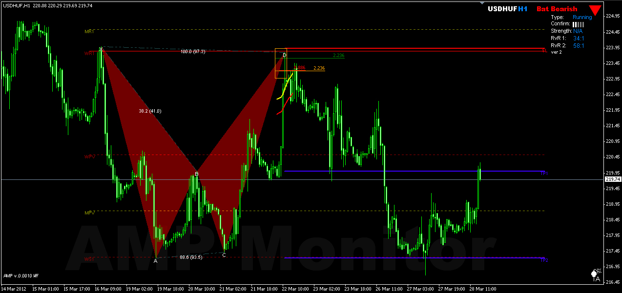Harmonic patterns forex indicator
