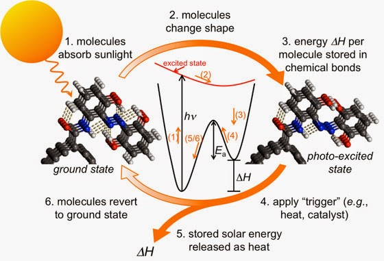 Modified carbon nanotubes can store solar energy indefinitely, then be recharged by exposure to the sun.(Credit: newsoffice.mit.edu / Grossman/Kolpak) Click to enlarge.