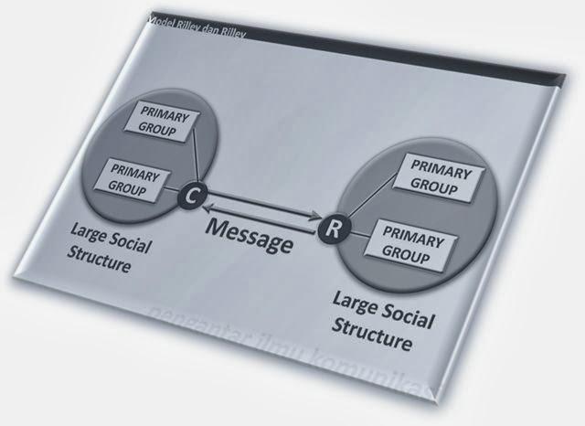 contoh model komunikasi Model komunikasi adalah representasi fenomena komunikasi dengan menonjolkan unsur-unsur terpenting guna memahami suatu proses komunikasi.