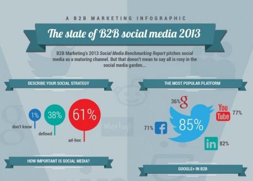 INFOGRAPHIC: The state of #B2B social media 2013 ~ Sociable360.com ...