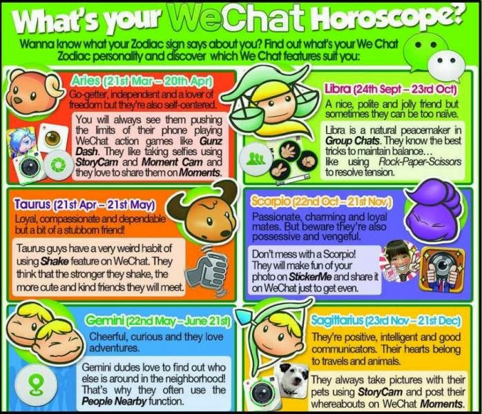 WeChat Horoscope Your Zodiac Personality Via Instant Messaging