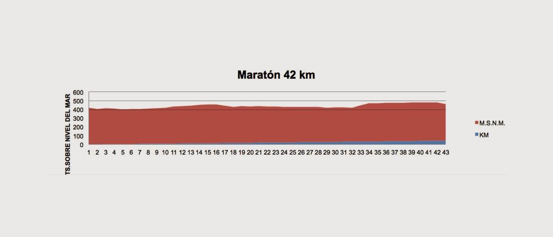 Altimetria Maratón de Córdoba