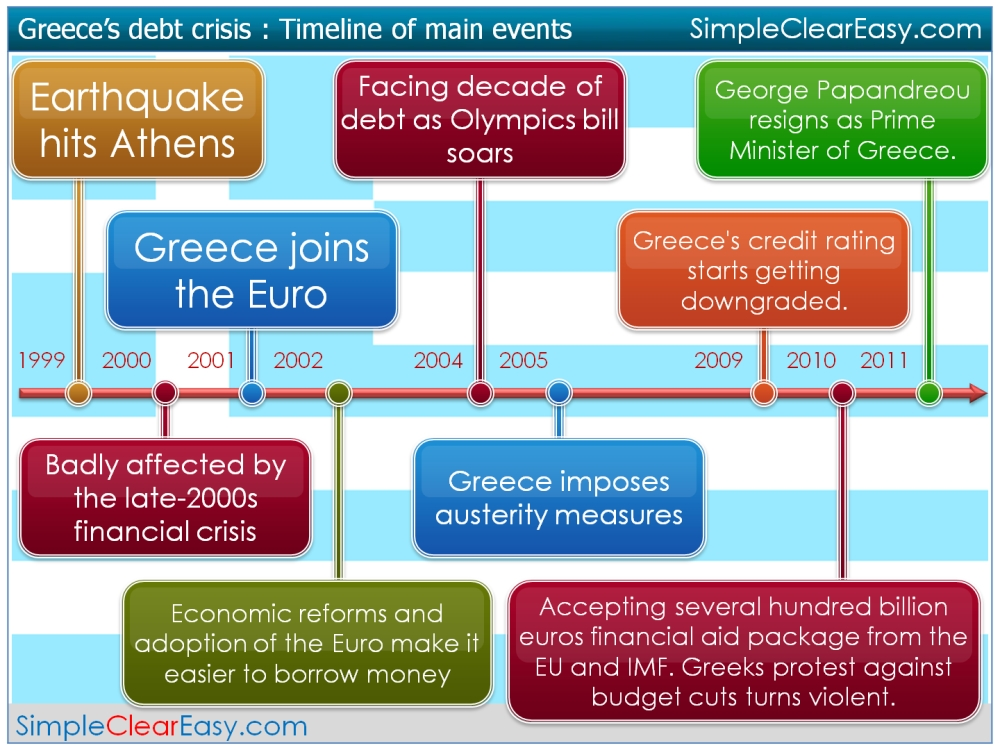 european financial crisis a ireland greece Europe debt meltdown: how did we get here  have caused the european financial crisis  although greece, ireland, and portugal are small economies, spain and italy are much larger.