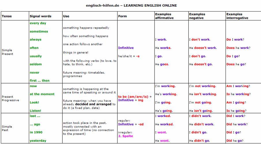 english tense table pdf tamil