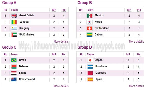 Carta Kumpulan Bola Sepak Olimpik London - Round 2