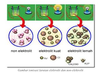 Larutan Elektrolit Dan Non Elektrolit Ilmu Pengetahuan