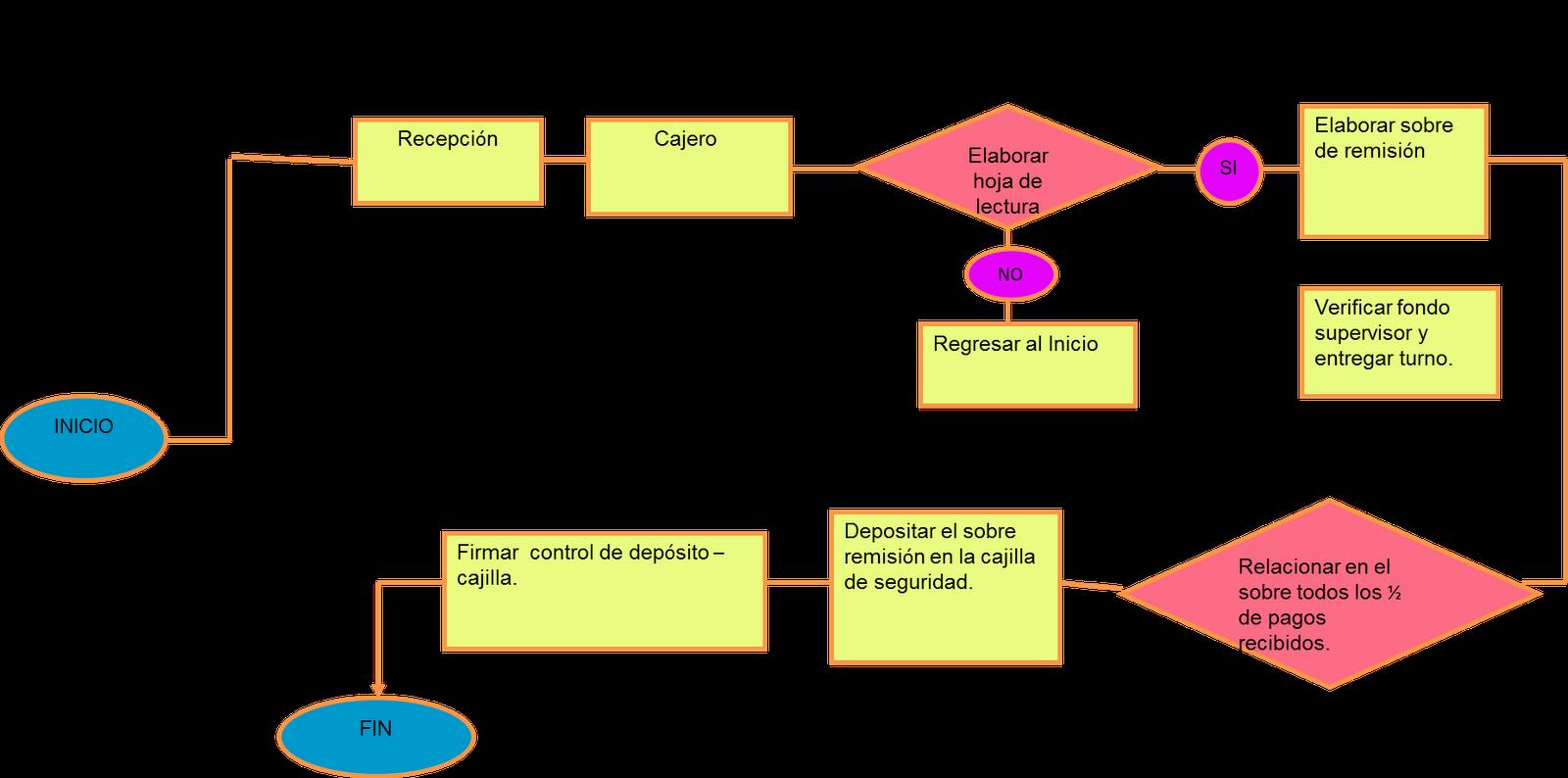 Manual de procedimientos y funciones de un restaurante for Manual de funciones y procedimientos de un restaurante