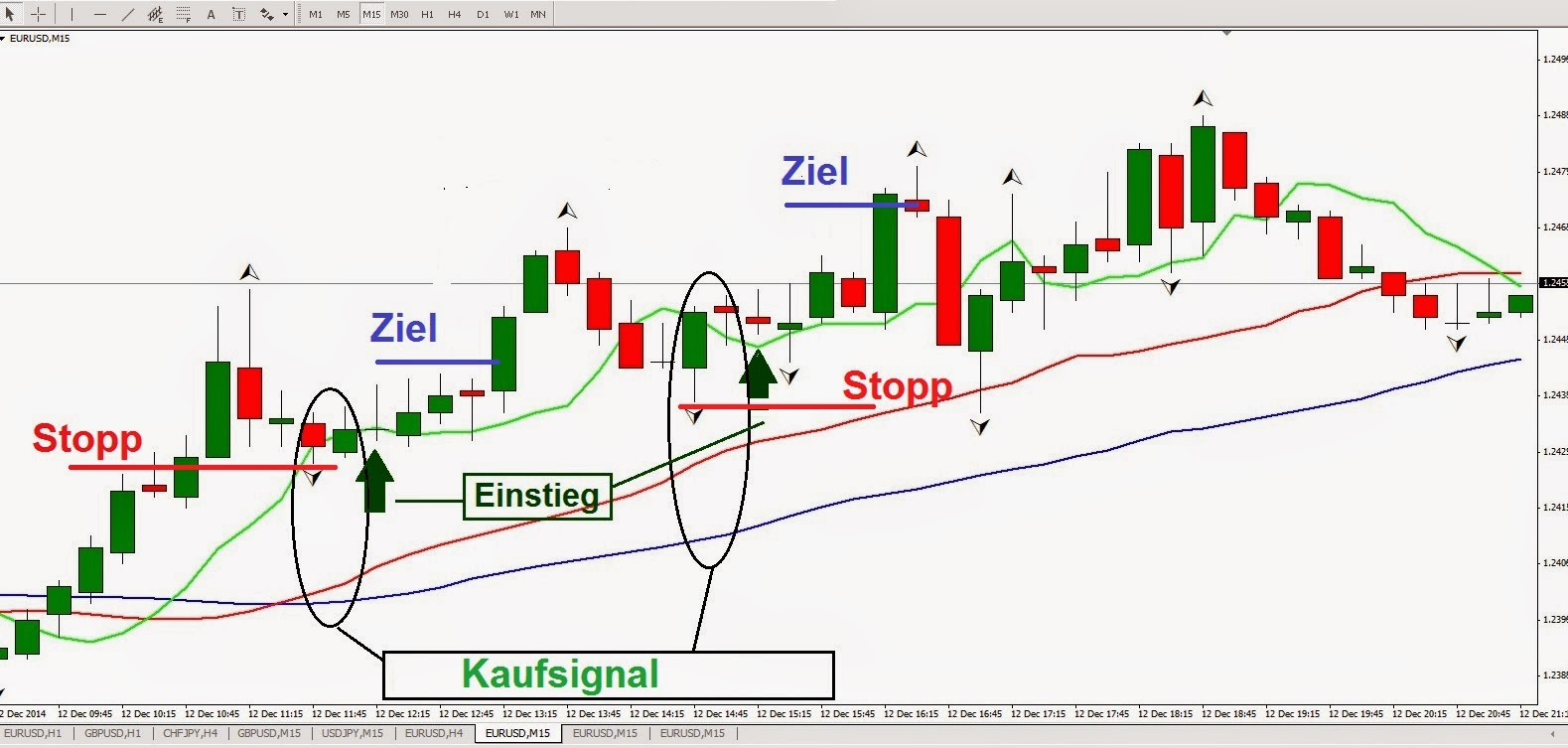 Meilleure strategie trading forex