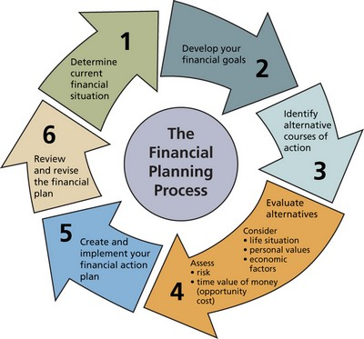Professional Investor: What is Financial Planning?