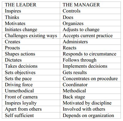 a manager and a leader essay Leadership & management essay submitted by botaowu words: 1325 differences of leadership and management subordinates and followers control the method used to induce others to work and follow them is the major differences of a leader and a manager.