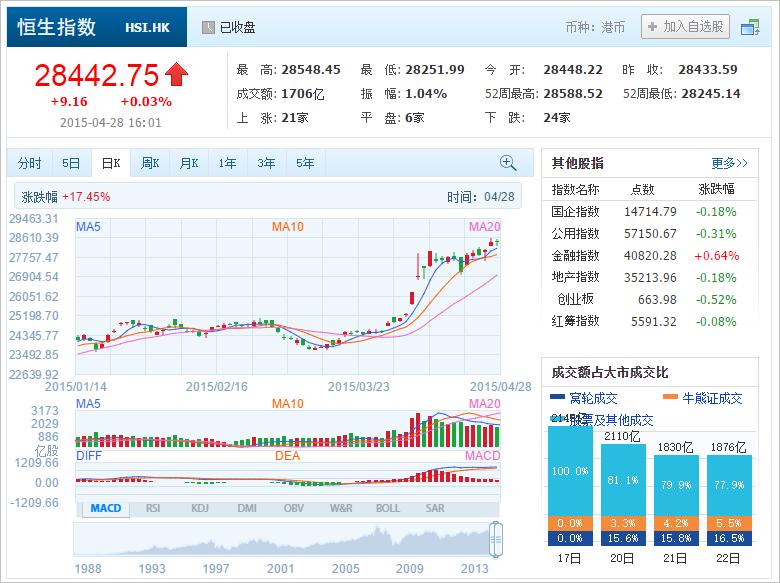 中国株ウォッチ銘柄 hongkong stock 香港株 港股 HSI 2015_04_28