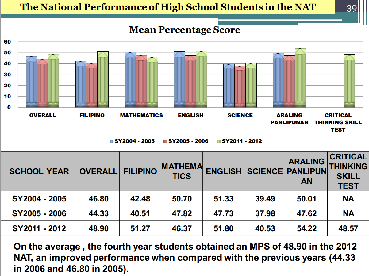 national achievement test in the philippines The national achievement test (nat) reviewers the national achievement test (nat), is a set of examinations taken in the philippines by students in years 6, 10, and 12 students are given national standardised test, designed to determine their academic levels, strength and weaknesses march 9, 2017 is the schedule for nat grade 6 for sy 2016-2017.