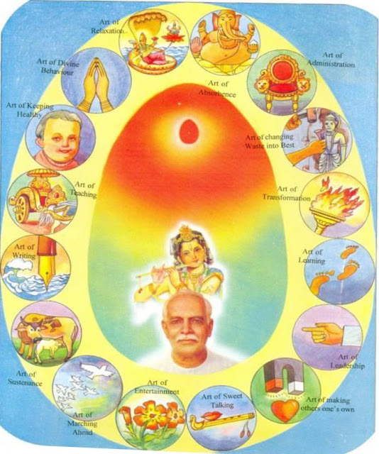 16 Celestial Degrees  Solah Kala Sampooran & its Definitions