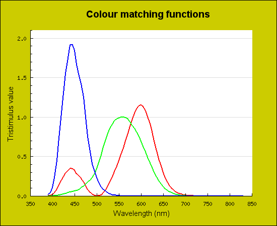 XYZ CMFs transformed from the CIE (2006) LMS cone fundamentals