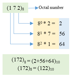 Conversion from Octal to Decimal
